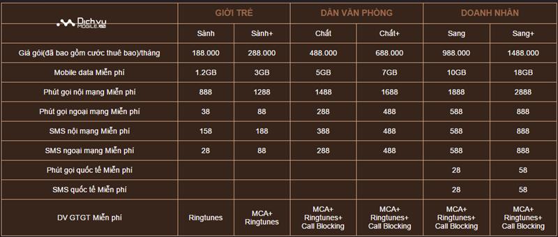 Cách đăng ký mua sim đầu số 088 của Vinaphone