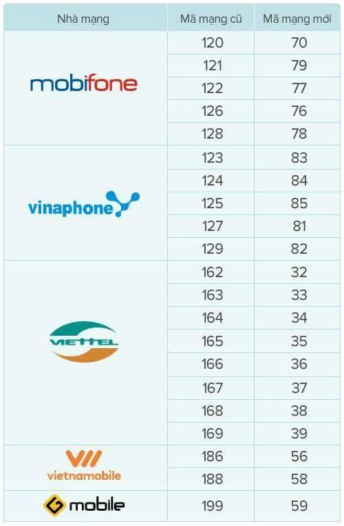 Các đầu số mới của Viettel, Mobifone, Vinaphone khi chuyển sim 11 số về 10 số