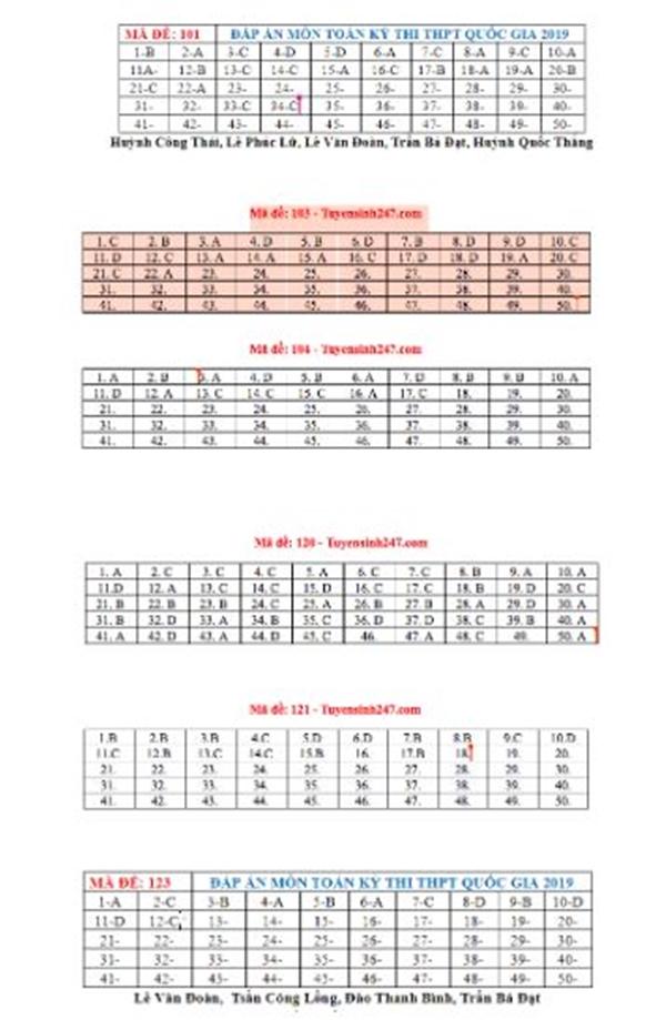 Đề thi và đáp án chi tiết môn Toán kỳ thi THPT Quốc gia 2019